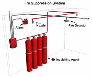 Fire Suppression System For Stand In Hot Dog Carts Hot